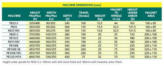 Bảng thông số kích thước của máy khoan